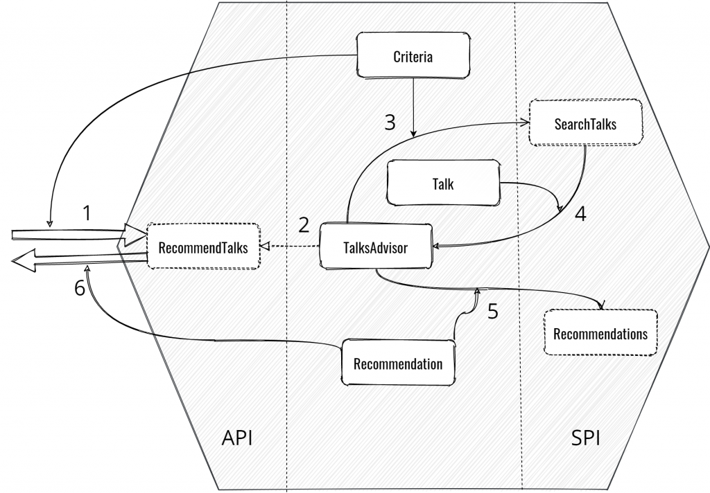 Hexagonal Architecture example of domain implementation