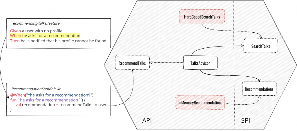 Hexagonal Architecture example of Functional Test