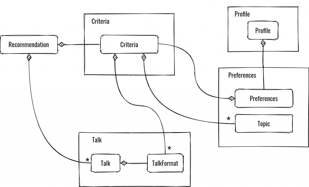 TalkAdvisor domain model