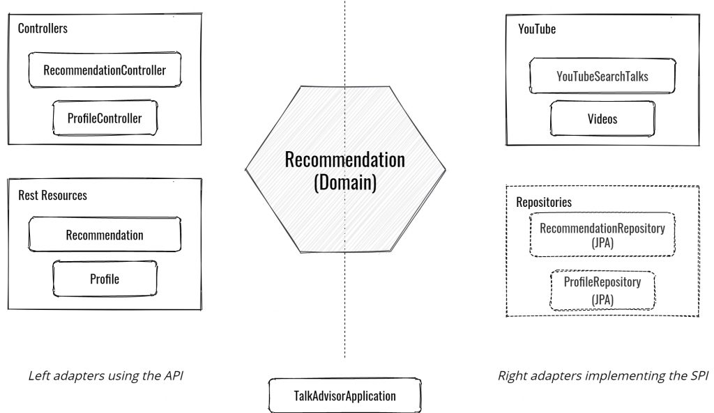 TalkAdvisor overall architecture