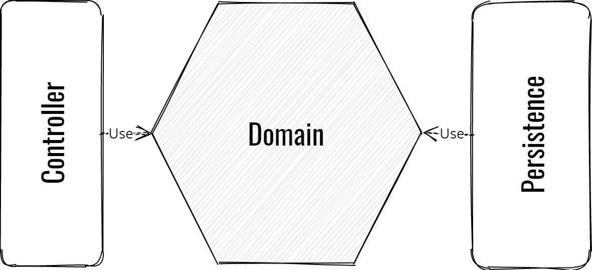 Overview of a Hexagonal Architecture